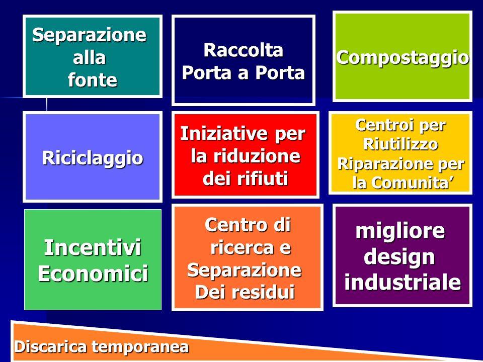 Riciclaggio Raccolta Porta a Porta Compostaggio miglioredesignindustriale IncentiviEconomici Discarica temporanea Discarica temporanea Centroi per Riu