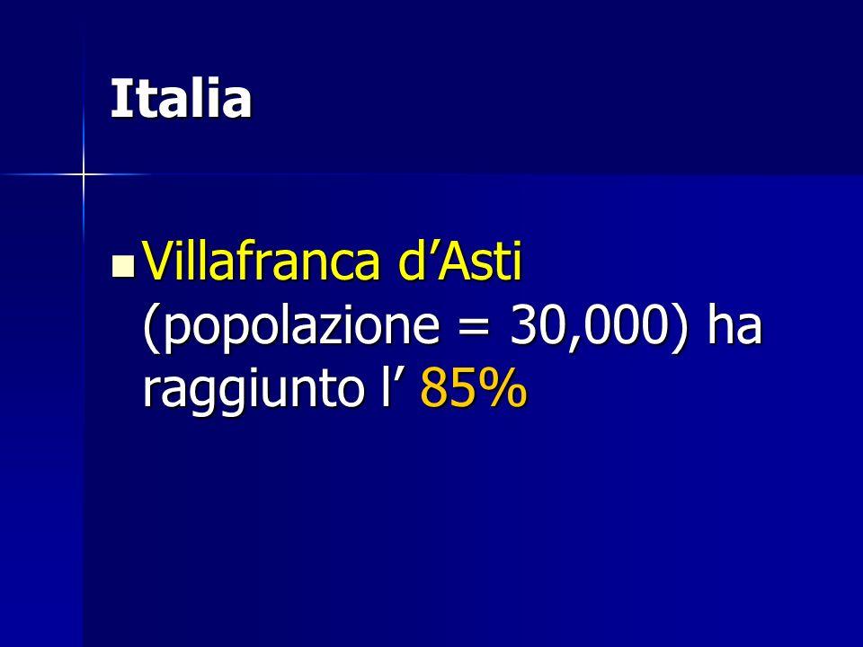 Italia Villafranca dAsti (popolazione = 30,000) ha raggiunto l 85% Villafranca dAsti (popolazione = 30,000) ha raggiunto l 85%