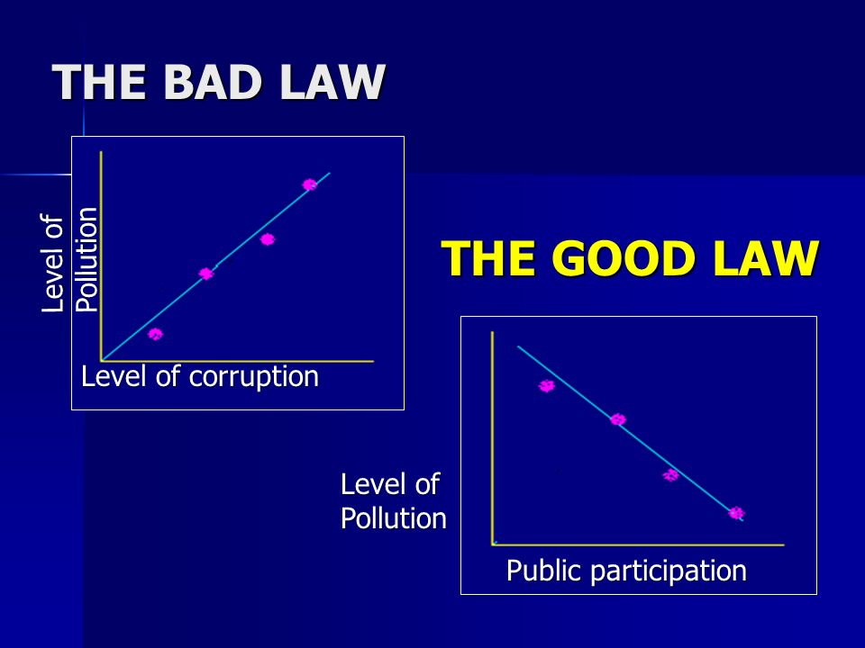 THE BAD LAW Level of Pollution Level of corruption Level of Pollution Public participation THE GOOD LAW