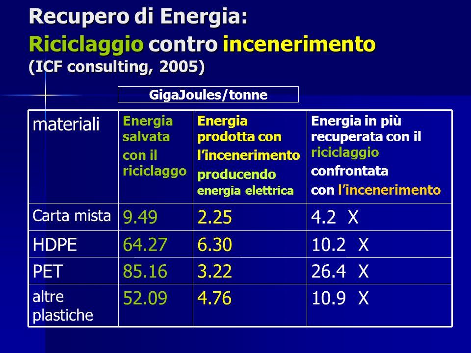 Recupero di Energia: Riciclaggio contro incenerimento (ICF consulting, 2005) 10.9 X4.7652.09 altre plastiche 26.4 X3.2285.16PET 10.2 X6.3064.27HDPE 4.2 X2.259.49 Carta mista Energia in più recuperata con il riciclaggio confrontata con lincenerimento Energia prodotta con lincenerimento producendo energia elettrica Energia salvata con il riciclaggo materiali GigaJoules/tonne