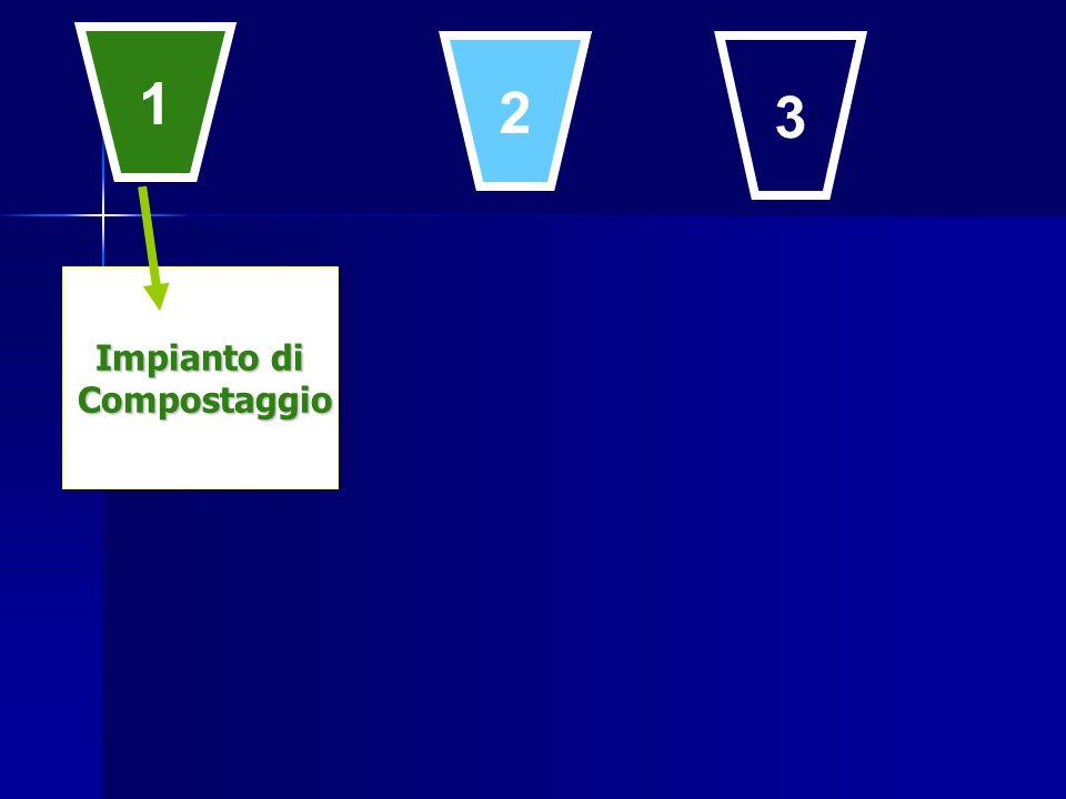 1 2 3 Impianto di Compostaggio Compostaggio