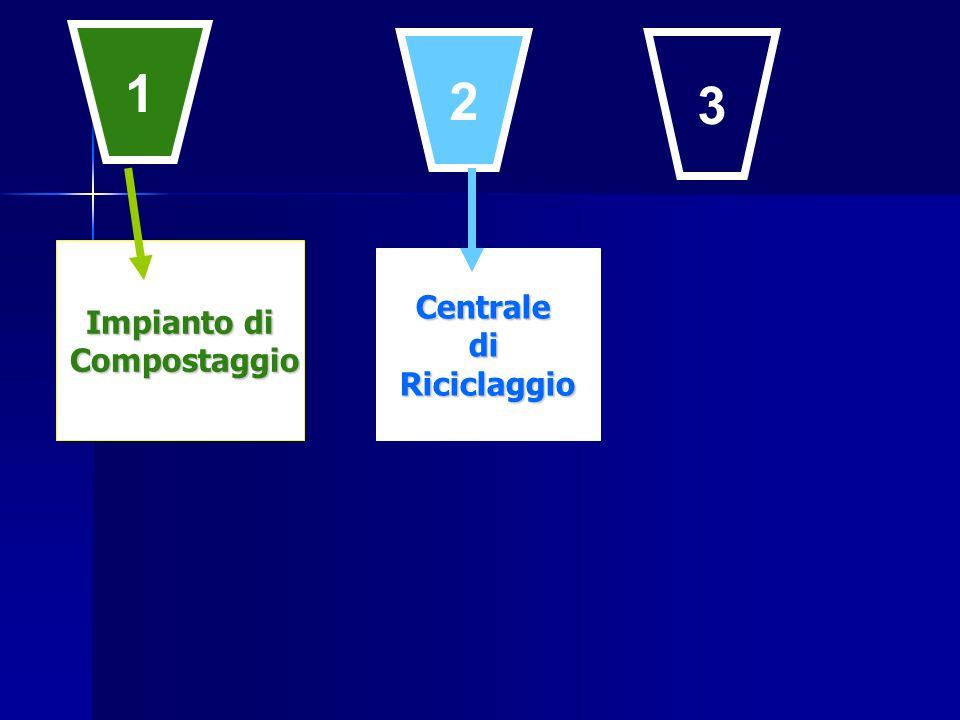 CentralediRiciclaggio 1 2 3 Impianto di Compostaggio Compostaggio