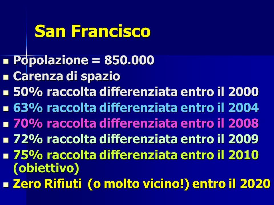 San Francisco Popolazione = 850.000 Popolazione = 850.000 Carenza di spazio Carenza di spazio 50% raccolta differenziata entro il 2000 50% raccolta differenziata entro il 2000 63% raccolta differenziata entro il 2004 63% raccolta differenziata entro il 2004 70% raccolta differenziata entro il 2008 70% raccolta differenziata entro il 2008 72% raccolta differenziata entro il 2009 72% raccolta differenziata entro il 2009 75% raccolta differenziata entro il 2010 (obiettivo) 75% raccolta differenziata entro il 2010 (obiettivo) Zero Rifiuti (o molto vicino!) entro il 2020 Zero Rifiuti (o molto vicino!) entro il 2020