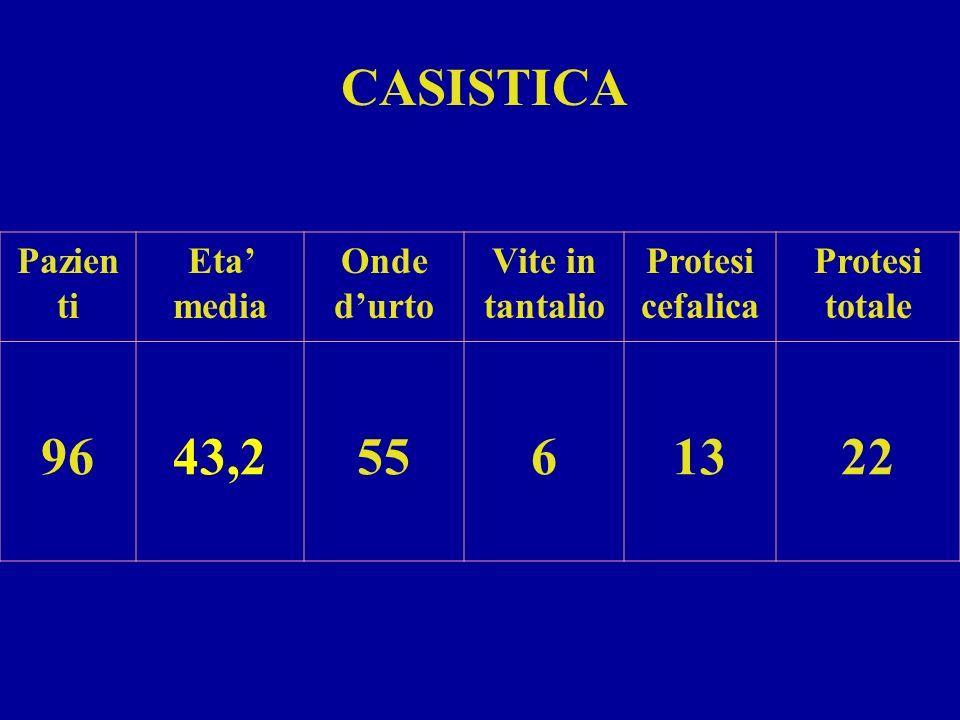 Pazien ti Eta media Onde durto Vite in tantalio Protesi cefalica Protesi totale 9643,25561322 CASISTICA