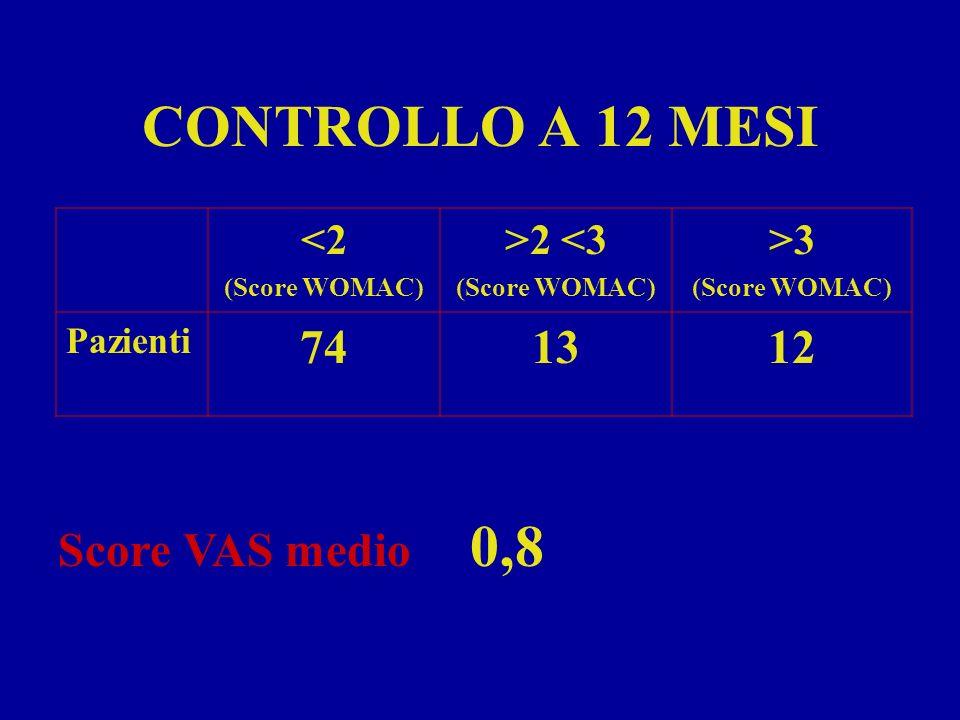 CONTROLLO A 12 MESI <2 (Score WOMAC) >2 <3 (Score WOMAC) >3 (Score WOMAC) Pazienti 741312 Score VAS medio 0,8