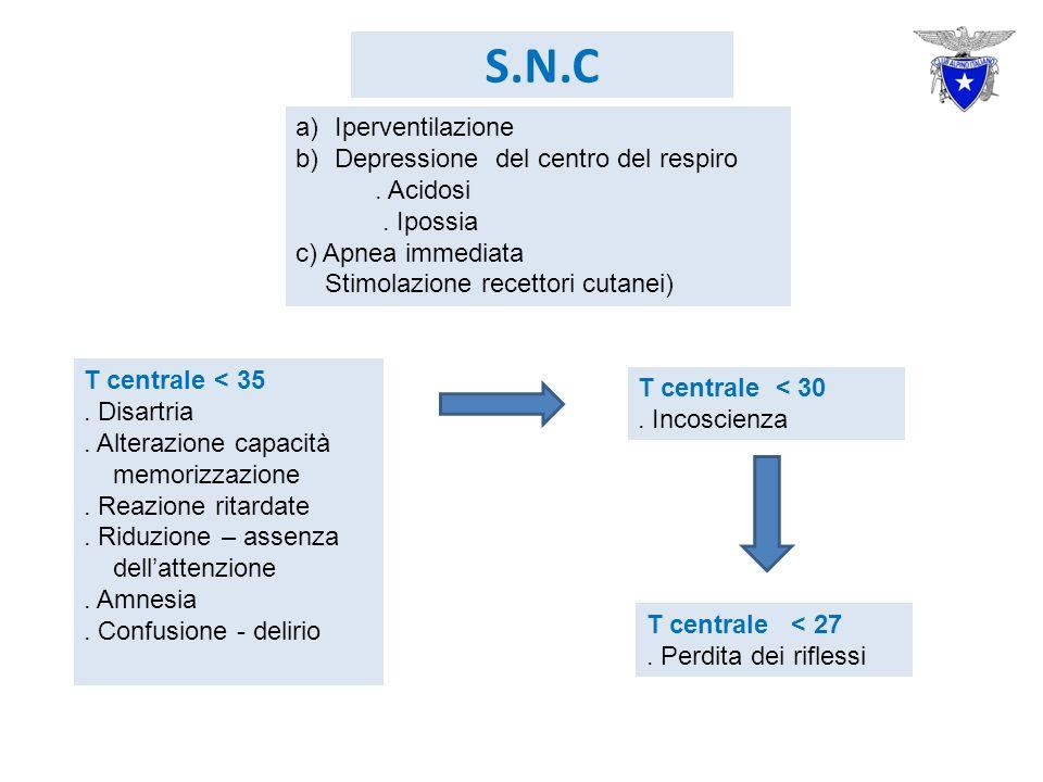 S.N.C a)Iperventilazione b)Depressione del centro del respiro.