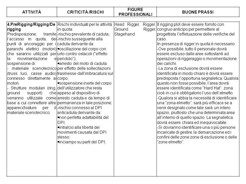 ATTIVITÀCRITICITÀ /RISCHI FIGURE PROFESSIONALI BUONE PRASSI 4.PreRigging/Rigging/De rigging Predisposizione, tramite laccesso in quota, dei punti di a