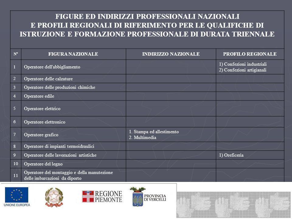 FIGURE ED INDIRIZZI PROFESSIONALI NAZIONALI E PROFILI REGIONALI DI RIFERIMENTO PER LE QUALIFICHE DI ISTRUZIONE E FORMAZIONE PROFESSIONALE DI DURATA TRIENNALE N° FIGURA NAZIONALEINDIRIZZO NAZIONALEPROFILO REGIONALE 1 Operatore dell abbigliamento 1) Confezioni industriali 2) Confezioni artigianali 2 Operatore delle calzature 3 Operatore delle produzioni chimiche 4 Operatore edile 5 Operatore elettrico 6 Operatore elettronico 7 Operatore grafico 1.