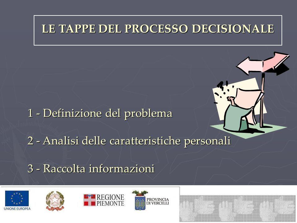 LE TAPPE DEL PROCESSO DECISIONALE 1 - Definizione del problema 2 - Analisi delle caratteristiche personali 3 - Raccolta informazioni