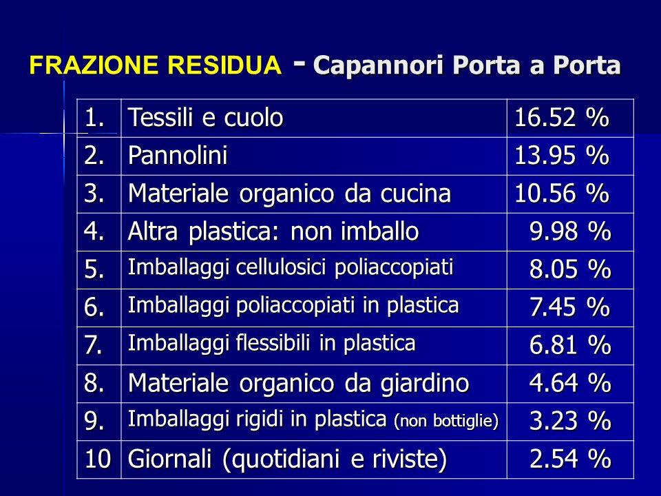 - Capannori Porta a Porta FRAZIONE RESIDUA - Capannori Porta a Porta 1. Tessili e cuolo 16.52 % 2.Pannolini 13.95 % 3. Materiale organico da cucina 10