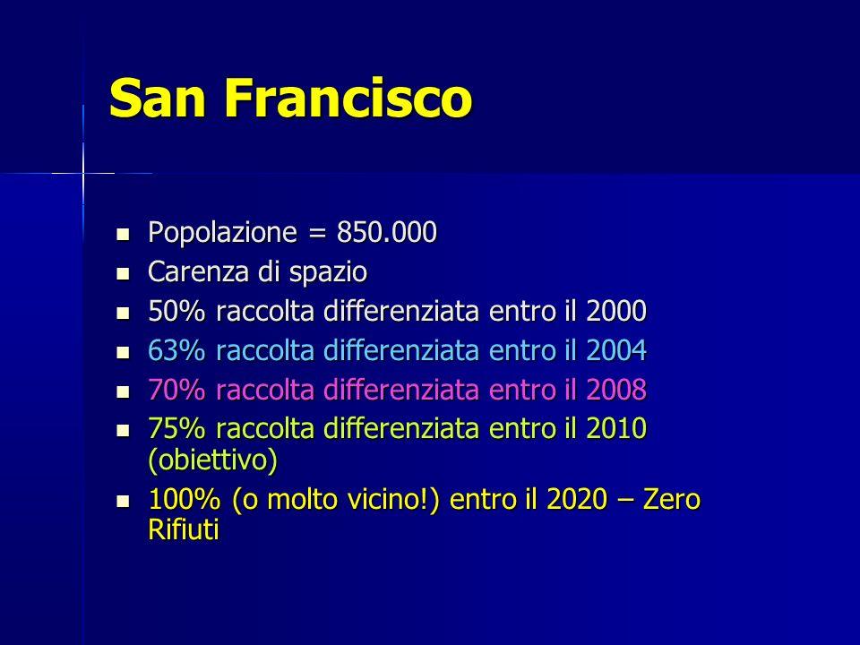 San Francisco Popolazione = 850.000 Popolazione = 850.000 Carenza di spazio Carenza di spazio 50% raccolta differenziata entro il 2000 50% raccolta differenziata entro il 2000 63% raccolta differenziata entro il 2004 63% raccolta differenziata entro il 2004 70% raccolta differenziata entro il 2008 70% raccolta differenziata entro il 2008 75% raccolta differenziata entro il 2010 (obiettivo) 75% raccolta differenziata entro il 2010 (obiettivo) 100% (o molto vicino!) entro il 2020 – Zero Rifiuti 100% (o molto vicino!) entro il 2020 – Zero Rifiuti