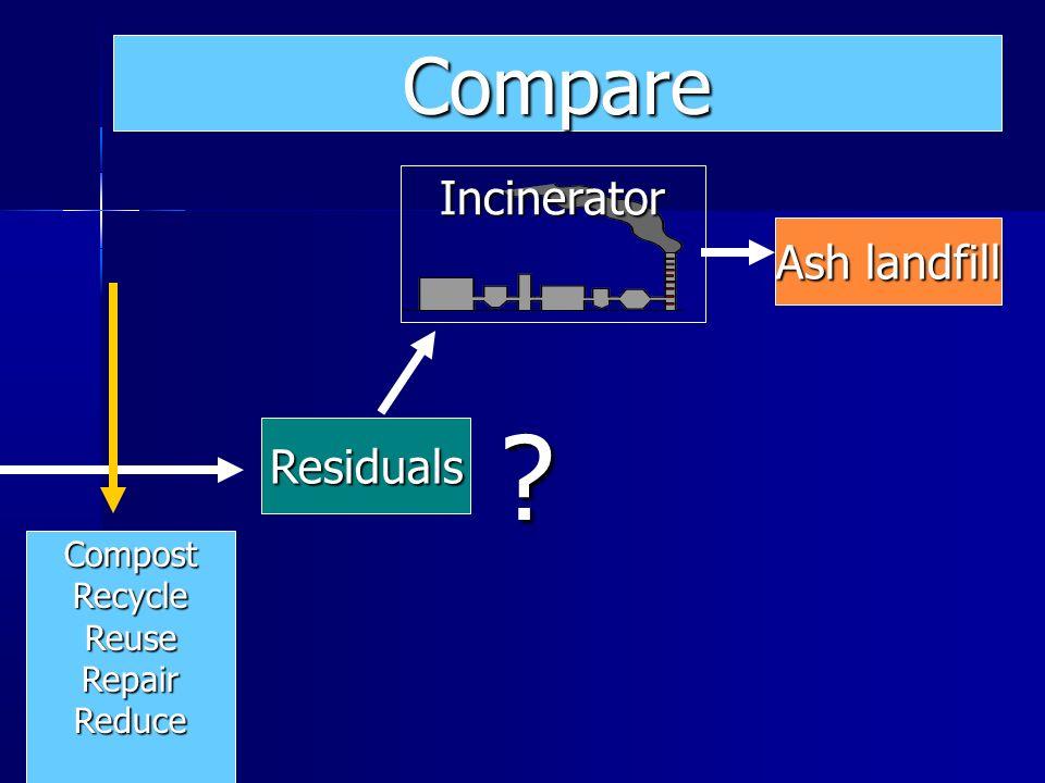Ash landfill Residuals Incinerator ? Compare CompostRecycleReuseRepairReduce