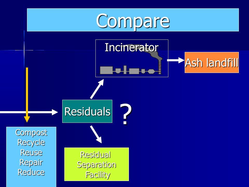 Residuals ResidualSeparation Facility Facility Incinerator ? Compare CompostRecycleReuseRepairReduce
