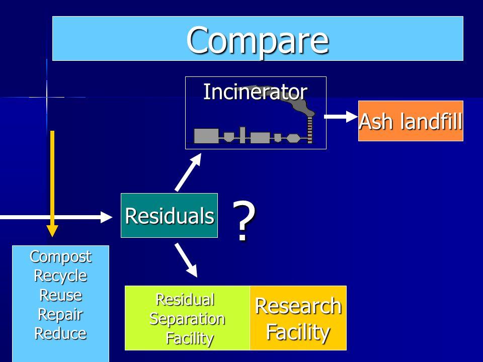 Ash landfill Residuals ResearchFacilityResidualSeparation Facility Facility Incinerator ? Compare CompostRecycleReuseRepairReduce