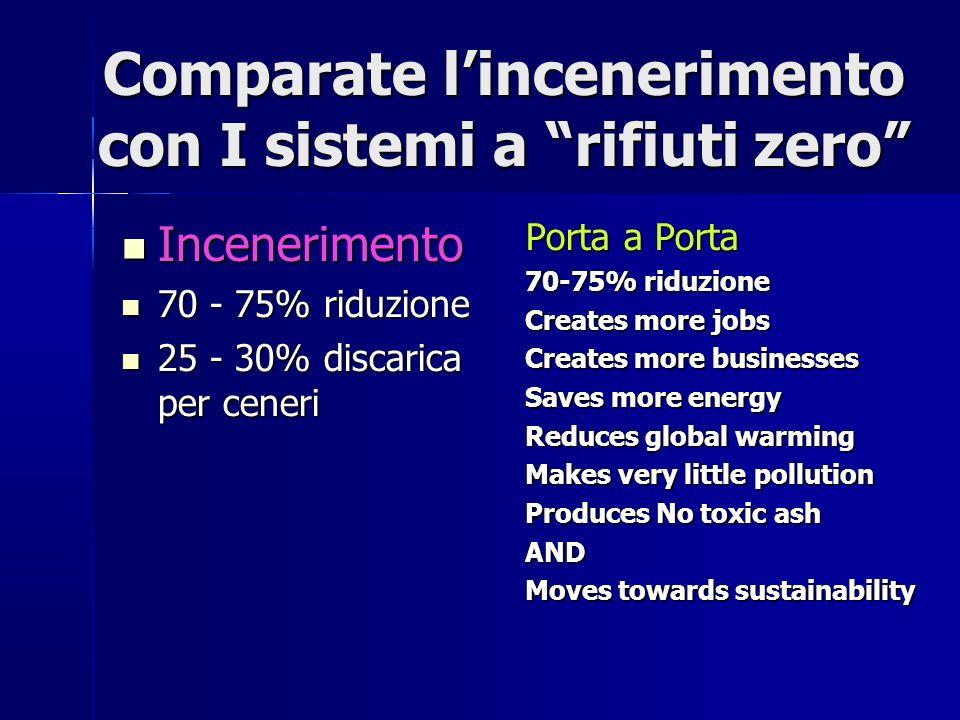 Comparate lincenerimento con I sistemi a rifiuti zero Incenerimento Incenerimento 70 - 75% riduzione 70 - 75% riduzione 25 - 30% discarica per ceneri