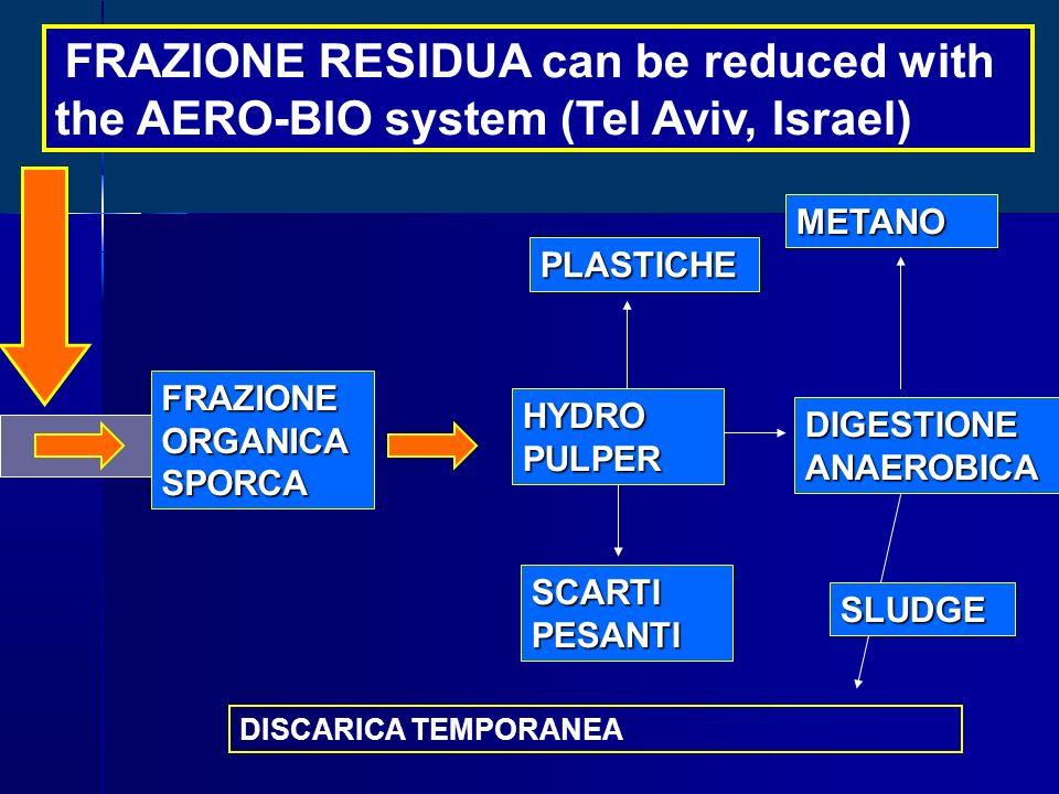 FRAZIONE RESIDUA can be reduced with the AERO-BIO system (Tel Aviv, Israel) FRAZIONEORGANICASPORCA HYDROPULPER SCARTI PESANTI DIGESTIONE ANAEROBICA ME