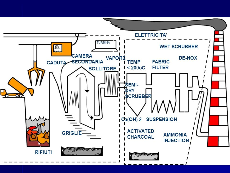 CADUTA CAMERA SECONDARIA TURBINA BOLLITORE ELETTRICITA VAPORE RIFIUTI TEMP < 200oC SEMI- DRY SCRUBBER FABRIC FILTER WET SCRUBBER DE-NOX ACTIVATED CHARCOAL Ca(OH) 2SUSPENSION AMMONIA INJECTION GRIGLIE