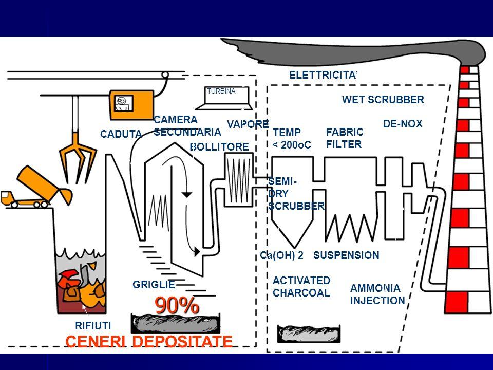 CADUTA CAMERA SECONDARIA TURBINA BOLLITORE ELETTRICITA VAPORE RIFIUTI CENERI DEPOSITATE TEMP < 200oC SEMI- DRY SCRUBBER FABRIC FILTER WET SCRUBBER DE-
