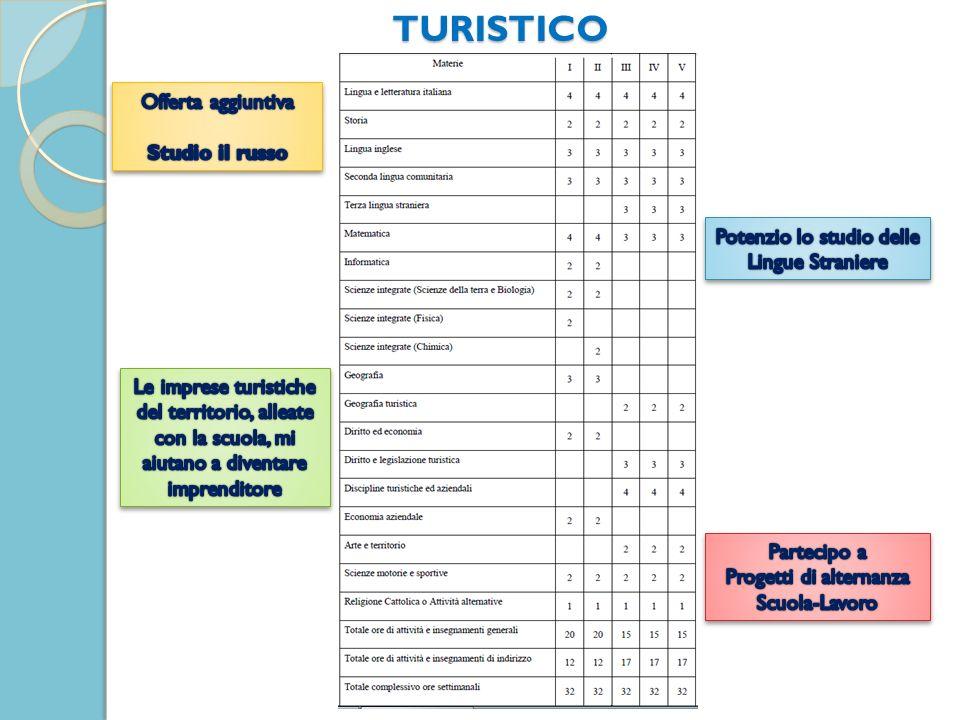 TURISTICO