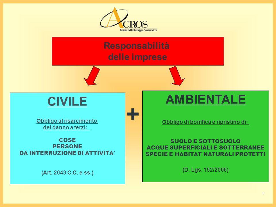 Responsabilità delle imprese CIVILE Obbligo al risarcimento del danno a terzi: COSE PERSONE DA INTERRUZIONE DI ATTIVITA (Art.