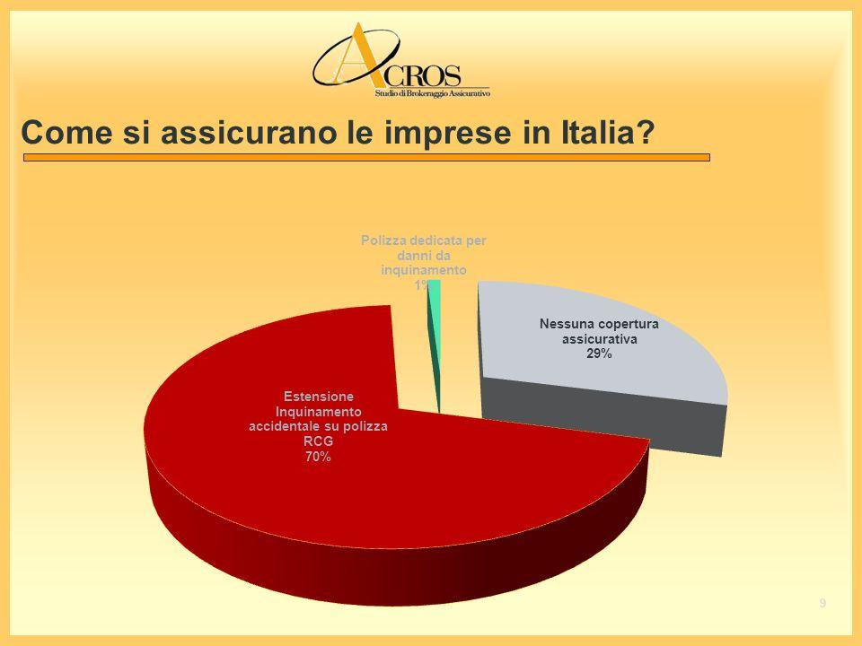Come si assicurano le imprese in Italia? 9