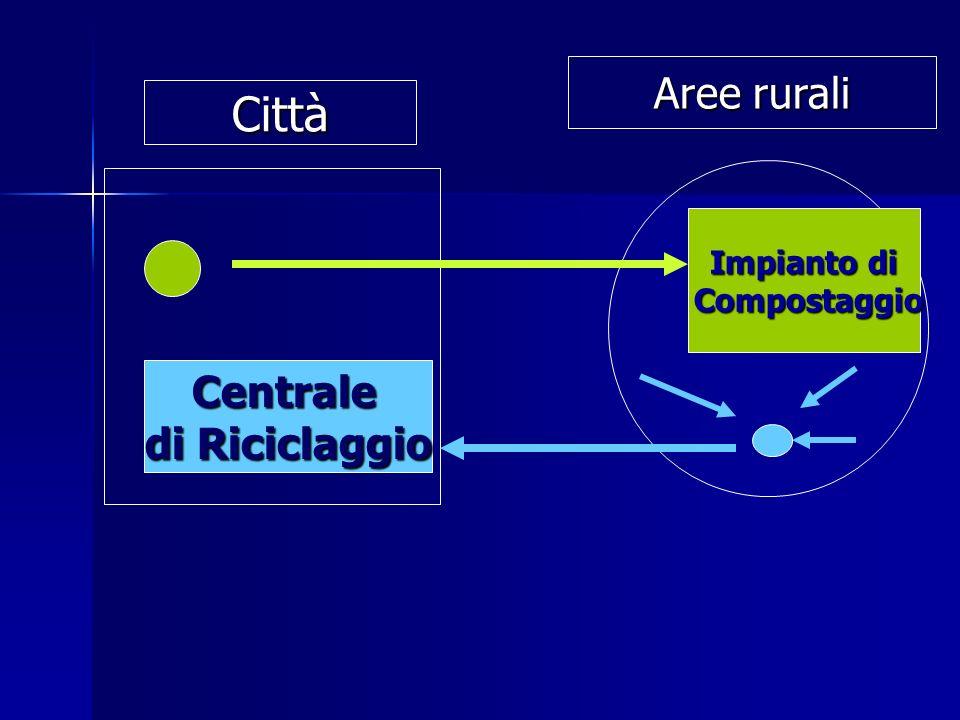 Centrale di Riciclaggio Impianto di Compostaggio Compostaggio Città Aree rurali