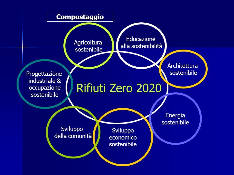Rifiuti Zero 2020 Educazione alla sostenibilità Sviluppo economico sostenibile Agricoltura sostenibile Sviluppo della comunità Energia sostenibile Progettazione industriale & occupazione sostenibile Architettura sostenibile Compostaggio
