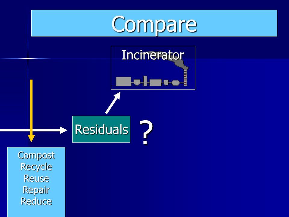 Residuals Incinerator ? Compare CompostRecycleReuseRepairReduce