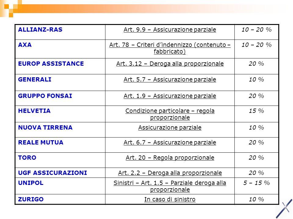 ALLIANZ-RASArt. 9.9 – Assicurazione parziale10 – 20 % AXAArt. 78 – Criteri dindennizzo (contenuto – fabbricato) 10 – 20 % EUROP ASSISTANCEArt. 3.12 –