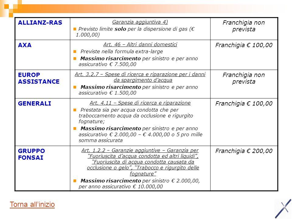 ALLIANZ-RAS Garanzia aggiuntiva 4) Previsto limite solo per la dispersione di gas ( 1.000,00) Franchigia non prevista AXA Art. 46 – Altri danni domest