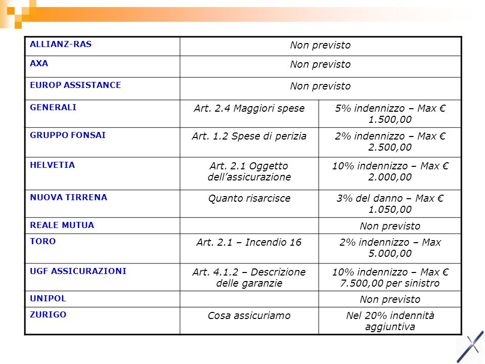 ALLIANZ-RAS Non previsto AXA Non previsto EUROP ASSISTANCE Non previsto GENERALI Art. 2.4 Maggiori spese5% indennizzo – Max 1.500,00 GRUPPO FONSAI Art