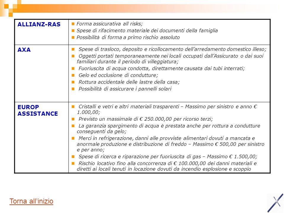 ALLIANZ-RAS Forma assicurativa all risks; Spese di rifacimento materiale dei documenti della famiglia Possibilità di forma a primo rischio assoluto AX