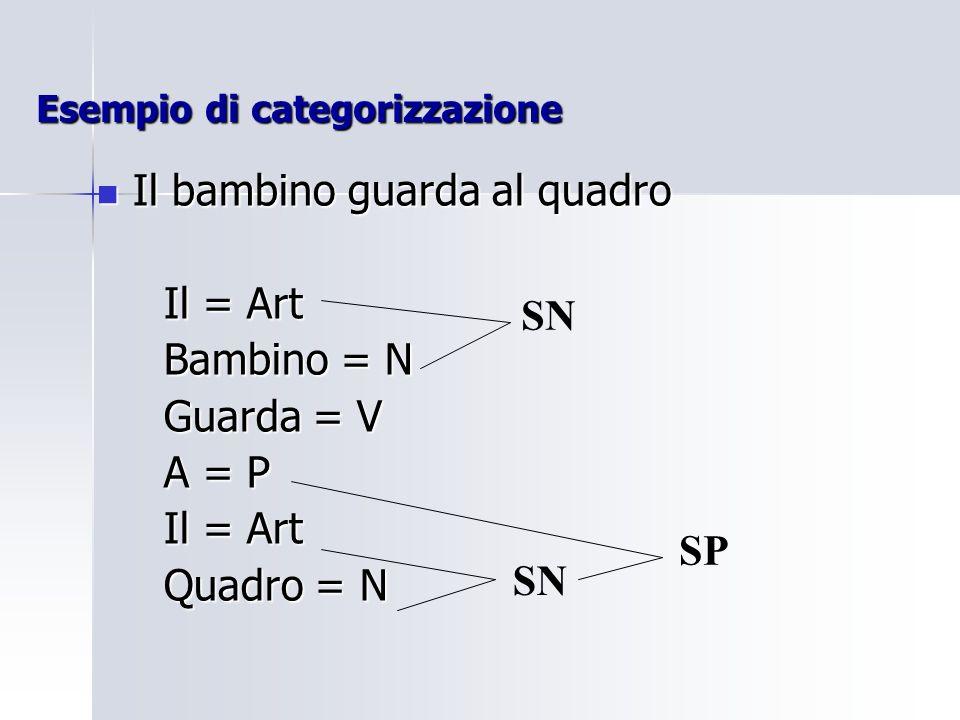 Esempio di categorizzazione Il bambino guarda al quadro Il bambino guarda al quadro Il = Art Il = Art Bambino = N Bambino = N Guarda = V Guarda = V A