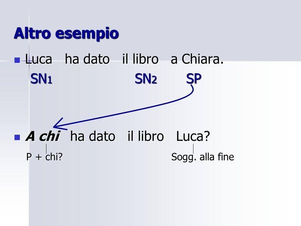 Altro esempio Luca ha dato il libro a Chiara. Luca ha dato il libro a Chiara. SN 1 SN 2 SP SN 1 SN 2 SP A chi ha dato il libro Luca? A chi ha dato il