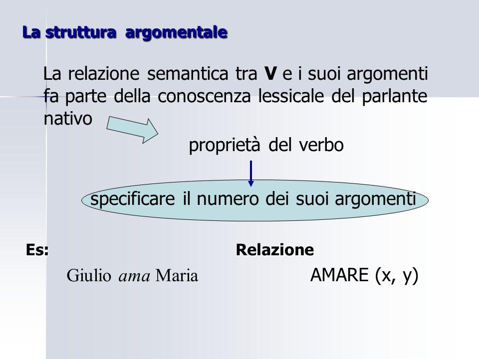 La valenza verbale Secondo la loro struttura argomentale i verbi possono essere classificati in: - zero-valenti o zero-argomentali Piovere () es: Piovere () - monovalenti o mono-argomentali Dormire (x) es: Dormire (x) - bivalenti o bi-argomentali Guardare (x, y) es: Guardare (x, y) - trivalenti o tri-argomentali Dare (x,y,z) es: Dare (x,y,z) - quadrivalenti o quadri-argomentali es: Trasferire (x, y, w, z)