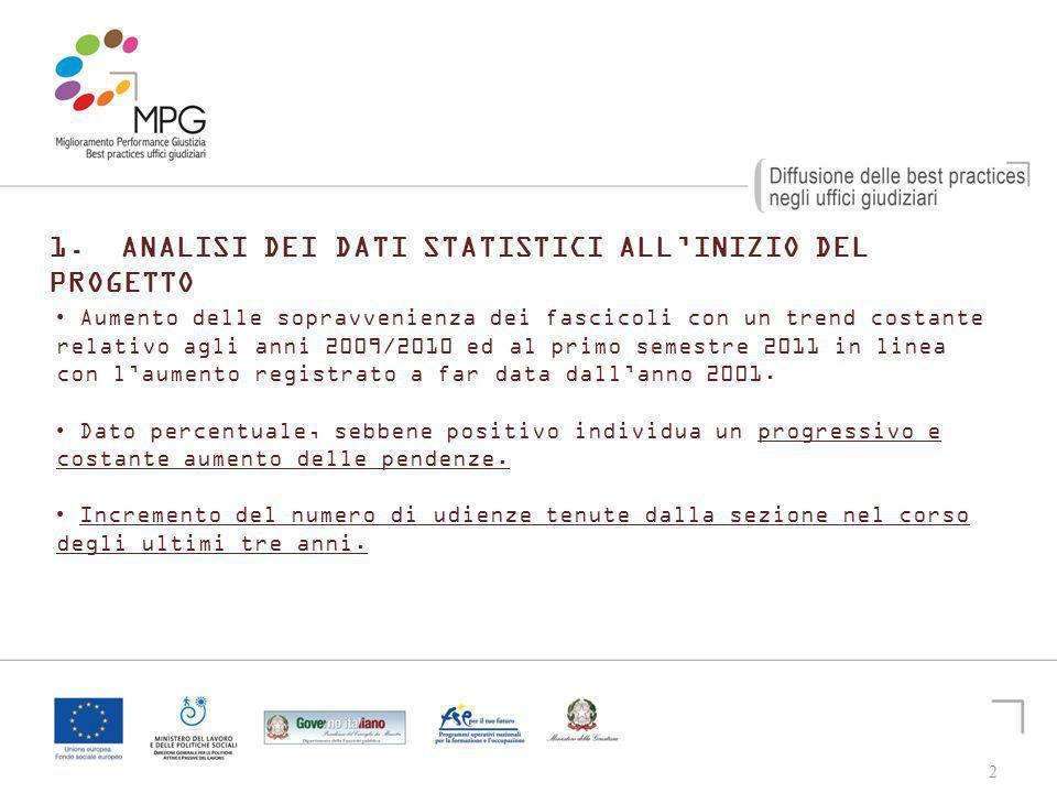 2 1. ANALISI DEI DATI STATISTICI ALLINIZIO DEL PROGETTO Aumento delle sopravvenienza dei fascicoli con un trend costante relativo agli anni 2009/2010