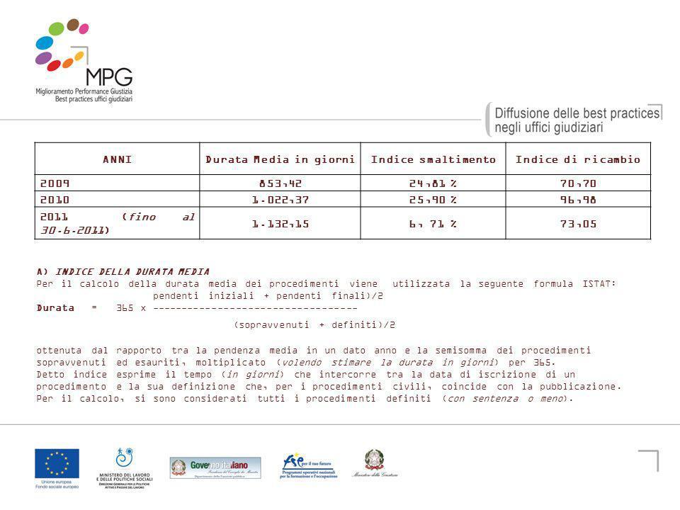 10 B) INDICE DI SMALTIMENTO DEI PROCEDIMENTI Questo indice spiega la capacità di smaltimento degli uffici.