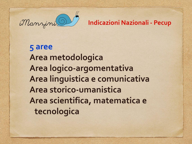 Indicazioni Nazionali - Pecup 5 aree Area metodologica Area logico-argomentativa Area linguistica e comunicativa Area storico-umanistica Area scientif