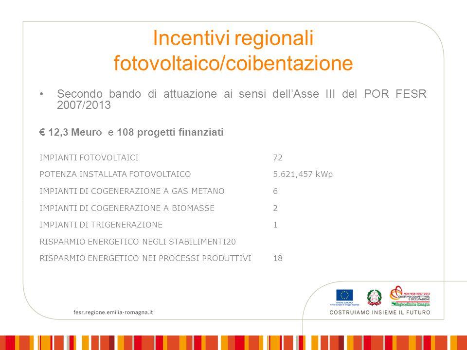Incentivi regionali fotovoltaico/coibentazione Secondo bando di attuazione ai sensi dellAsse III del POR FESR 2007/2013 12,3 Meuro e 108 progetti finanziati IMPIANTI FOTOVOLTAICI72 POTENZA INSTALLATA FOTOVOLTAICO5.621,457 kWp IMPIANTI DI COGENERAZIONE A GAS METANO6 IMPIANTI DI COGENERAZIONE A BIOMASSE 2 IMPIANTI DI TRIGENERAZIONE1 RISPARMIO ENERGETICO NEGLI STABILIMENTI20 RISPARMIO ENERGETICO NEI PROCESSI PRODUTTIVI 18