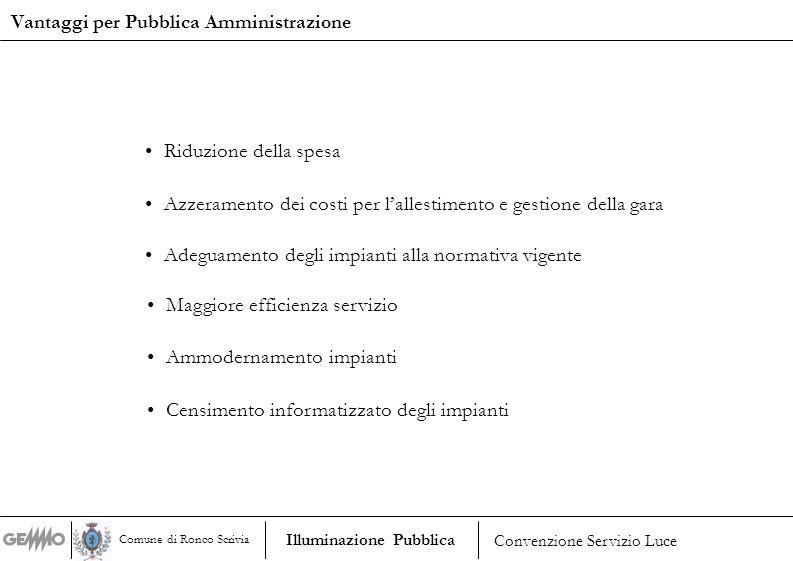Vantaggi per Pubblica Amministrazione Adeguamento degli impianti alla normativa vigente Maggiore efficienza servizio Ammodernamento impianti Censiment