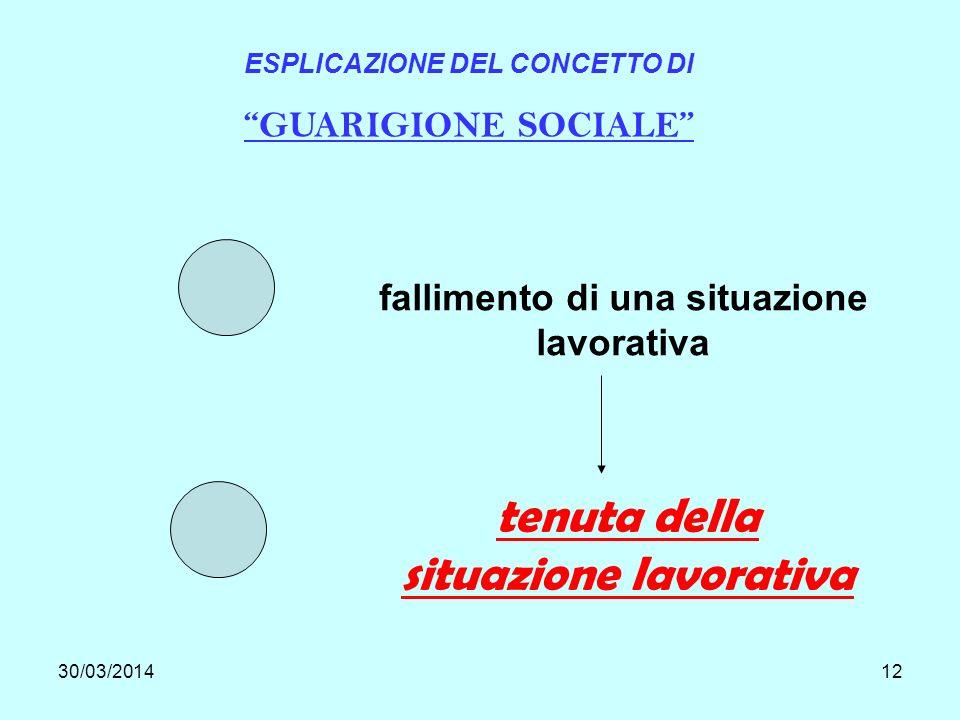 30/03/201412 ESPLICAZIONE DEL CONCETTO DI GUARIGIONE SOCIALE fallimento di una situazione lavorativa tenuta della situazione lavorativa