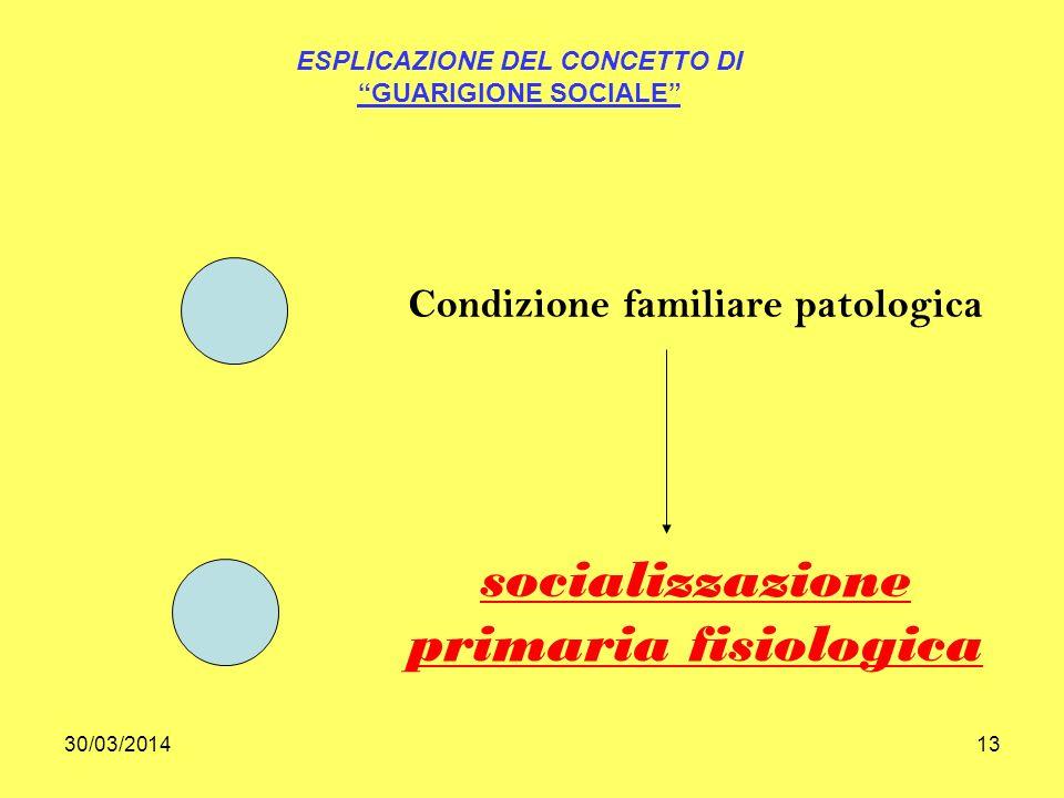 30/03/201413 ESPLICAZIONE DEL CONCETTO DI GUARIGIONE SOCIALE Condizione familiare patologica socializzazione primaria fisiologica