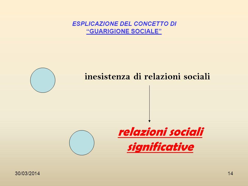 30/03/201414 ESPLICAZIONE DEL CONCETTO DI GUARIGIONE SOCIALE inesistenza di relazioni sociali relazioni sociali significative