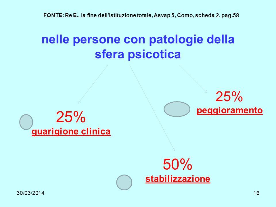 30/03/201416 nelle persone con patologie della sfera psicotica 25% guarigione clinica 50% stabilizzazione 25% peggioramento FONTE: Re E., la fine dellistituzione totale, Asvap 5, Como, scheda 2, pag.58