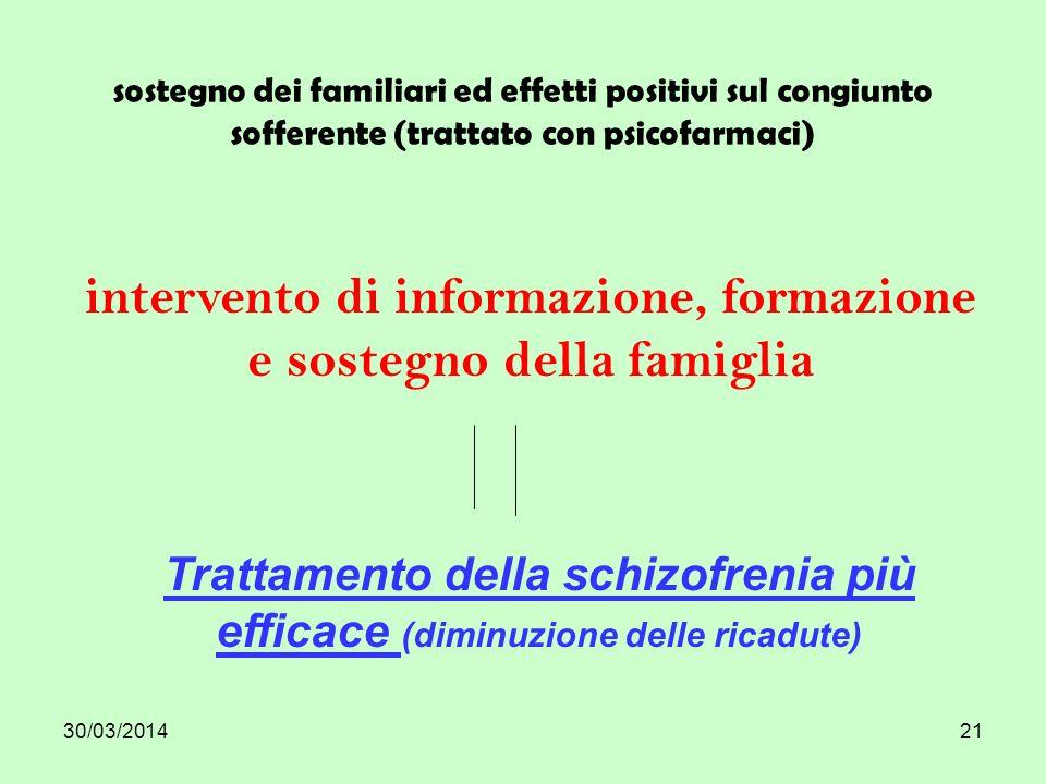 30/03/201421 sostegno dei familiari ed effetti positivi sul congiunto sofferente (trattato con psicofarmaci) intervento di informazione, formazione e sostegno della famiglia Trattamento della schizofrenia più efficace (diminuzione delle ricadute)