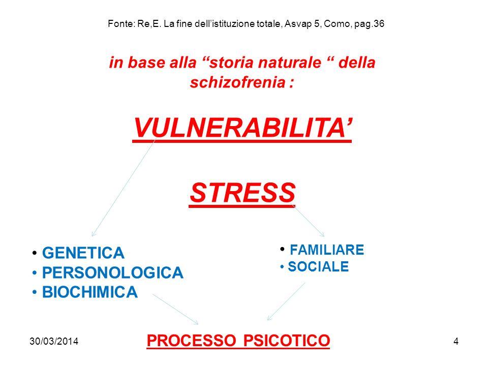 30/03/20144 in base alla storia naturale della schizofrenia : VULNERABILITA STRESS GENETICA PERSONOLOGICA BIOCHIMICA FAMILIARE SOCIALE PROCESSO PSICOTICO Fonte: Re,E.