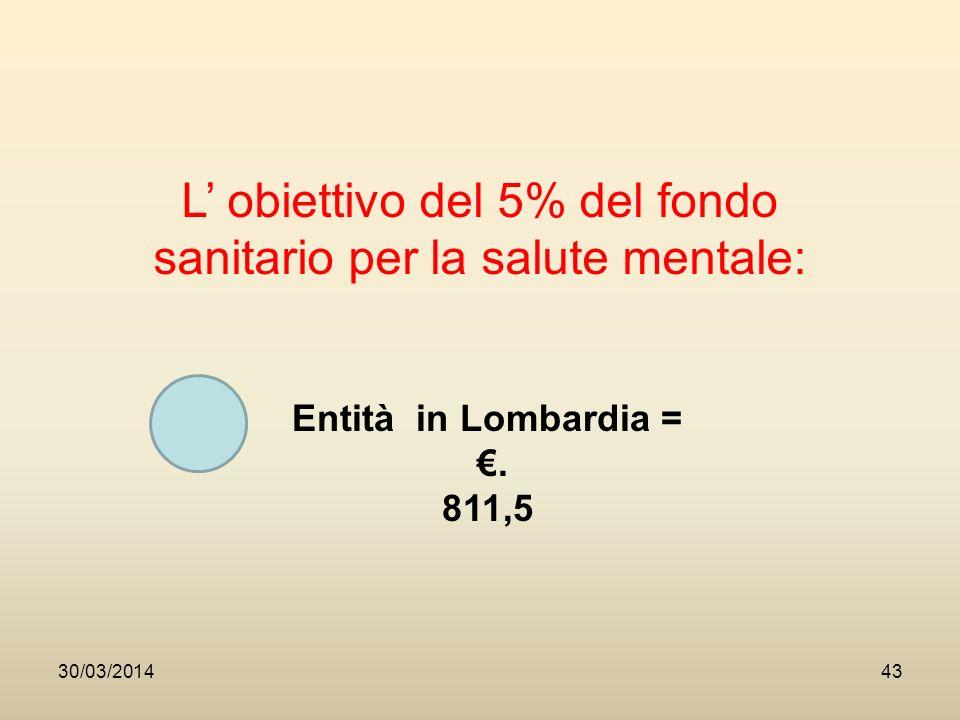 30/03/201443 L obiettivo del 5% del fondo sanitario per la salute mentale: Entità in Lombardia =.