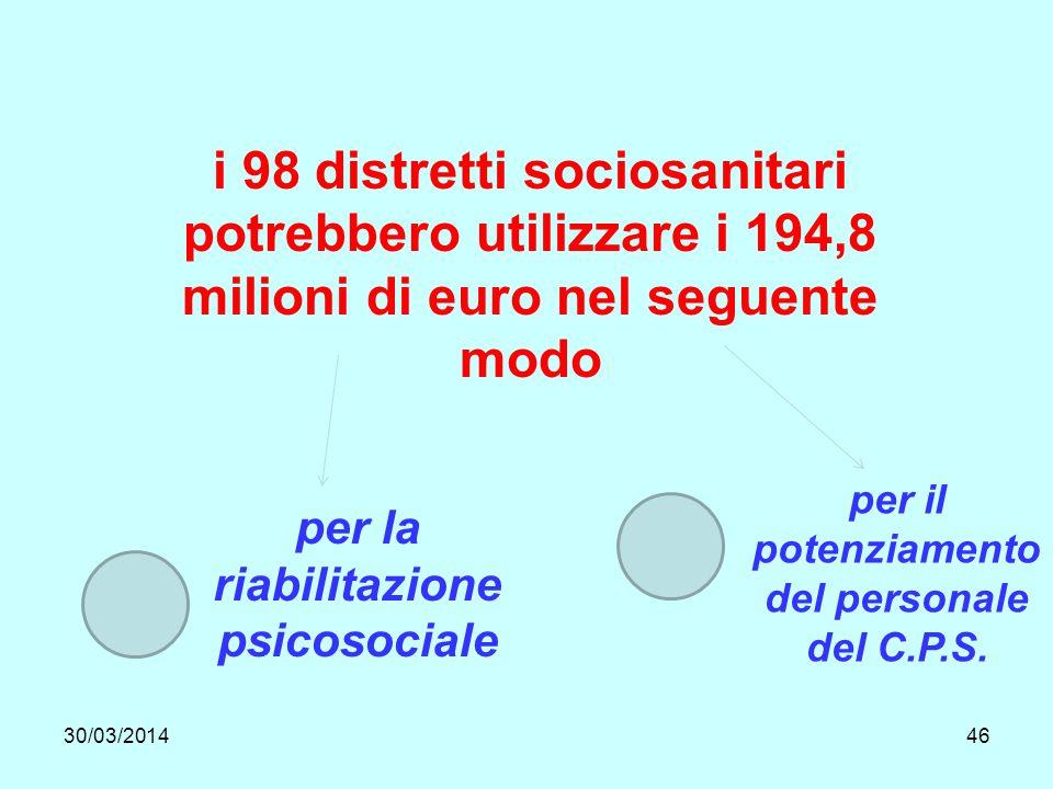 30/03/201446 i 98 distretti sociosanitari potrebbero utilizzare i 194,8 milioni di euro nel seguente modo per la riabilitazione psicosociale per il potenziamento del personale del C.P.S.