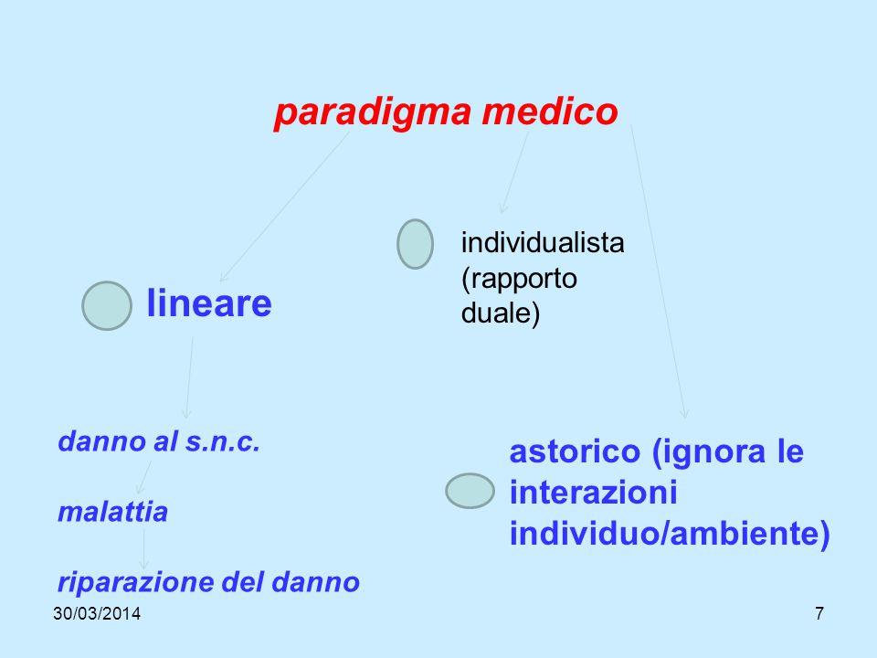 30/03/20147 paradigma medico lineare danno al s.n.c.