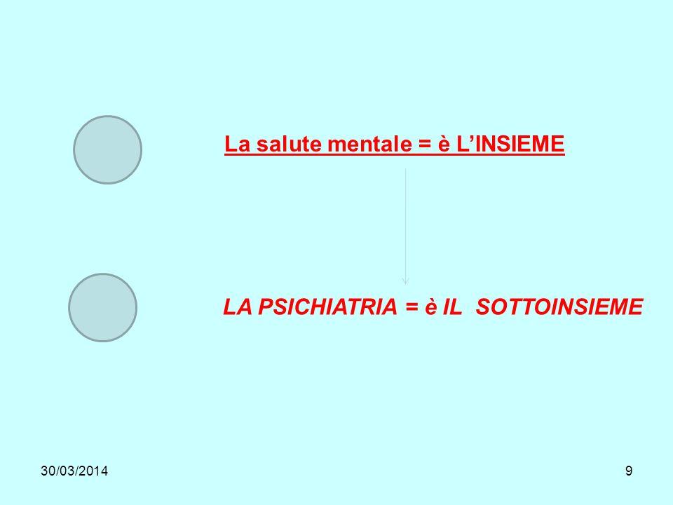 30/03/20149 La salute mentale = è LINSIEME LA PSICHIATRIA = è IL SOTTOINSIEME